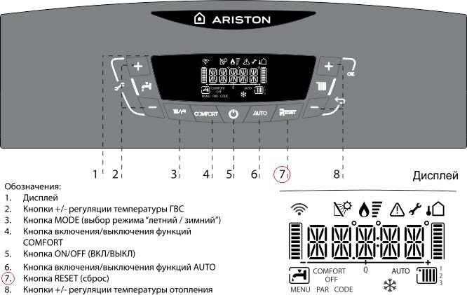 Схема панели управления Ariston CARES X 24 FF с объяснениями