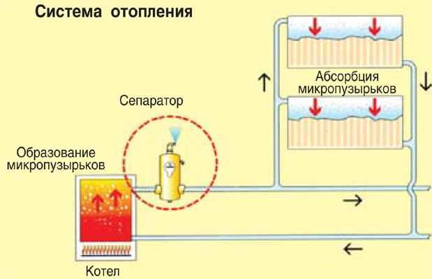 Завоздушнивание в системе отопления