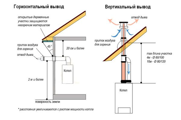 Проверьте правильность монтажа дымохода