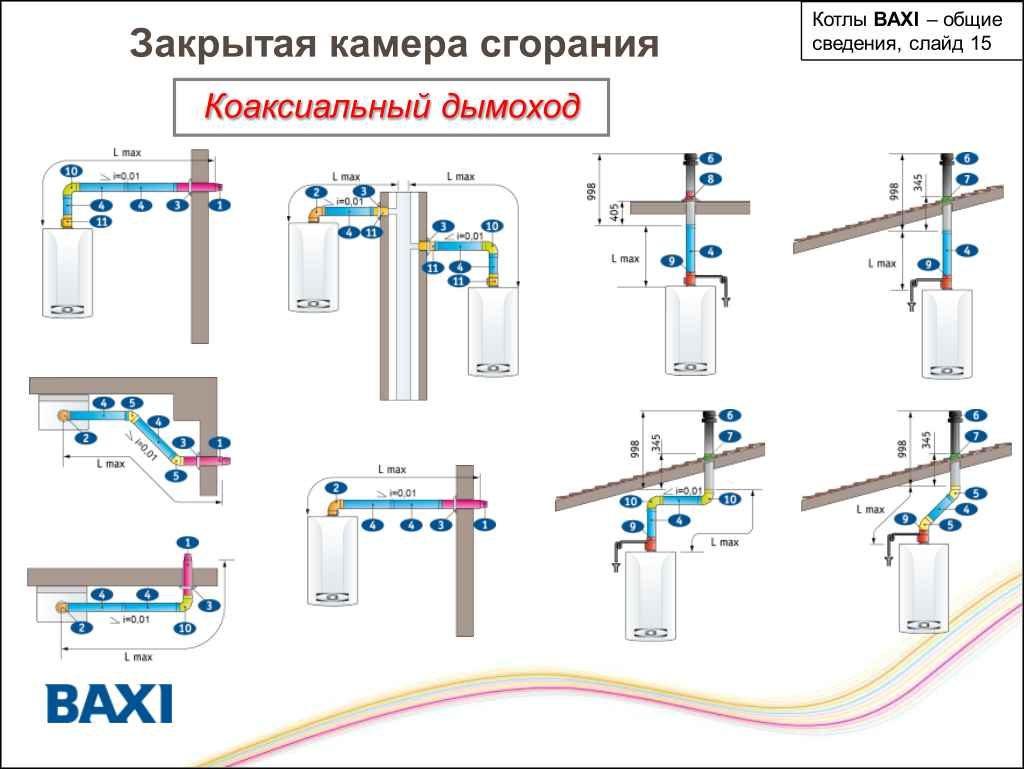 Правила установки дымохода котлов baxi с закрытой камерой сгорания
