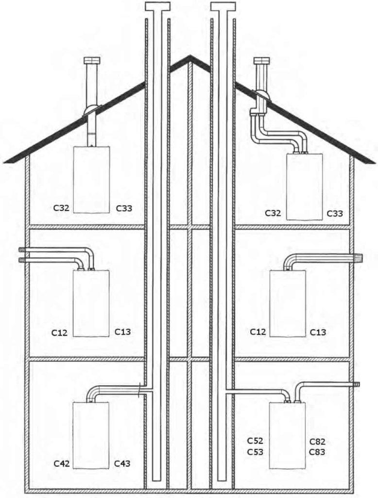 Правильная установка дымохода котла Baxi Slim
