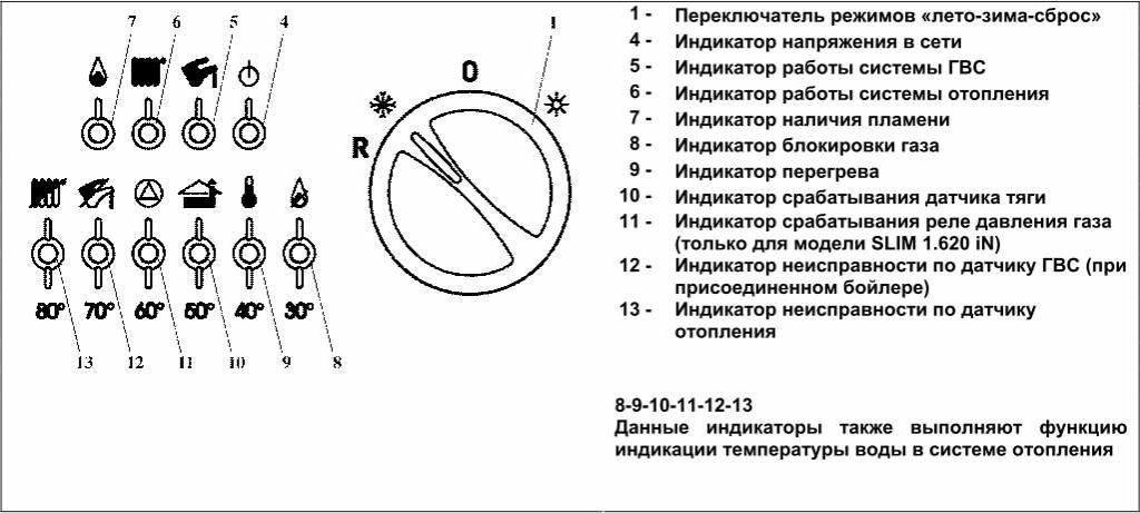 Работа индикаторов и индикация неисправностей на панели управления Baxi Slim