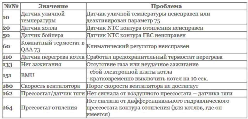Таблица ошибок котла Baxi Slim HPS
