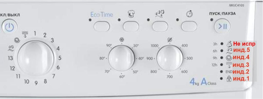 Определить ошибки индезит с модулем EVO-II по индикаторам