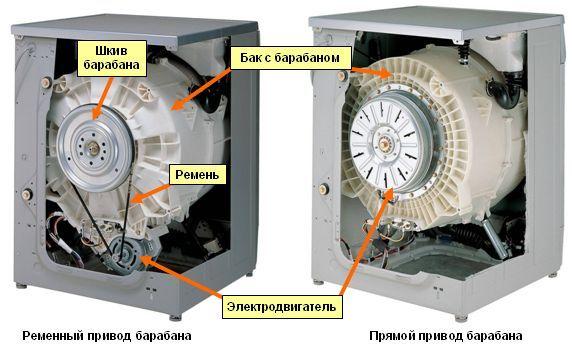 Прямоприводной (инверторный) тип стиральной машины Bosch